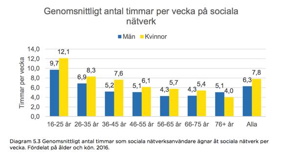 Genomsnittligt antal timmar per vecka på sociala nätverk
