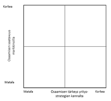 matriisi-osaamisen-priorisointi-1